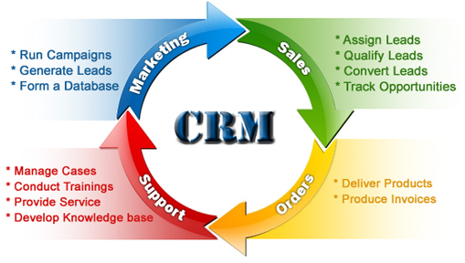 crm flow customer relationship management