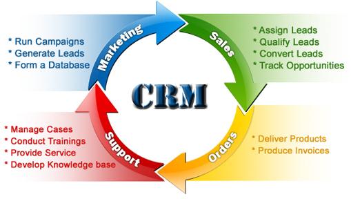 crm flow customer relationship management