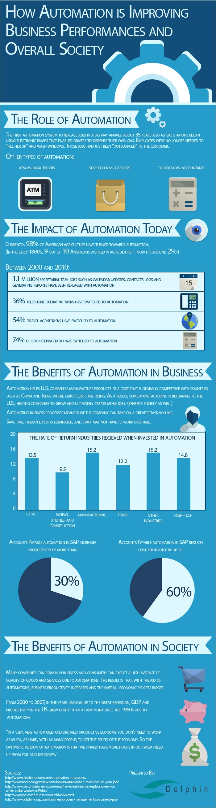 how-automation-improves-business-performance-and-overall-society_52b88fa793379_w700