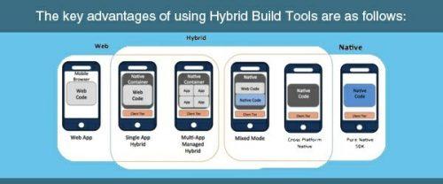 Hybrid Build Tools