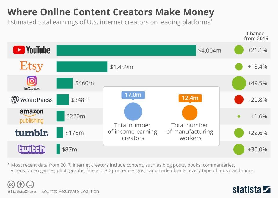 Online Content Creator Statistics