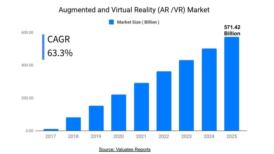 AR-VR-Graph