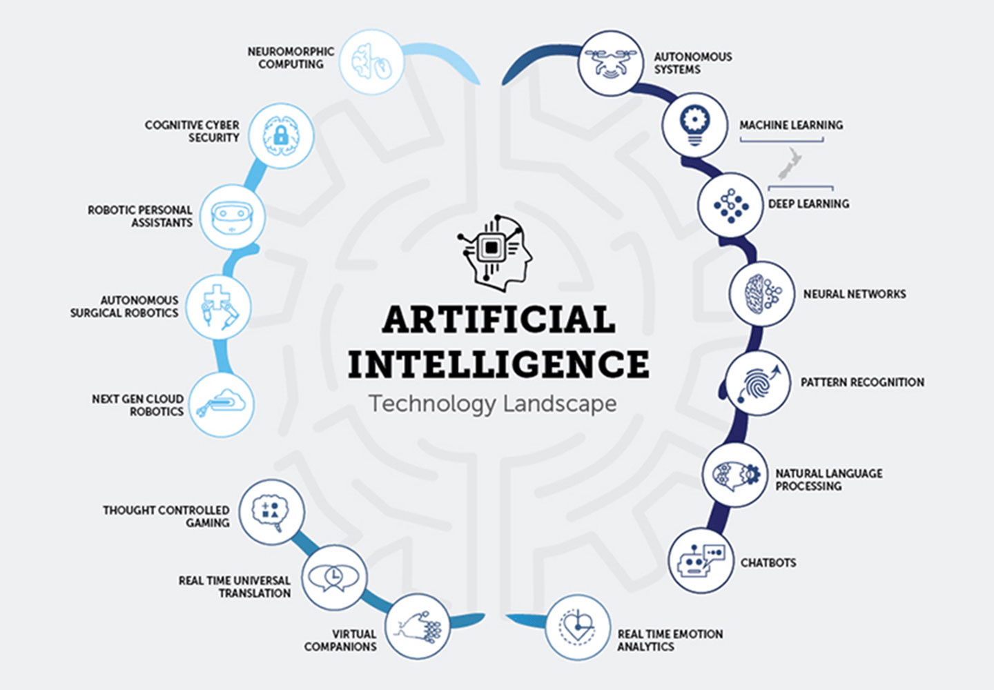 Artificial Intelligence Cycle