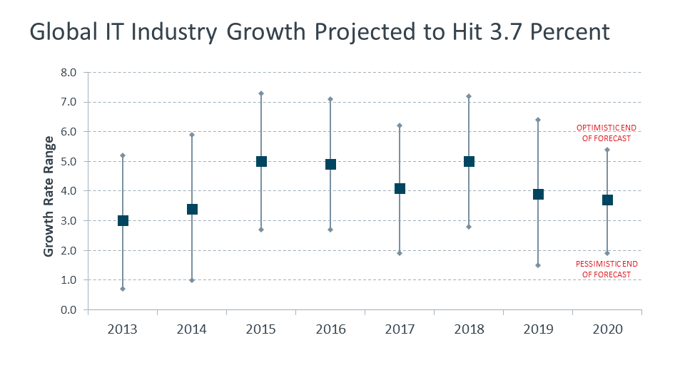 Global IT Industry Graph