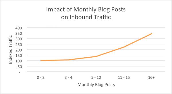 Blog Post Statistics