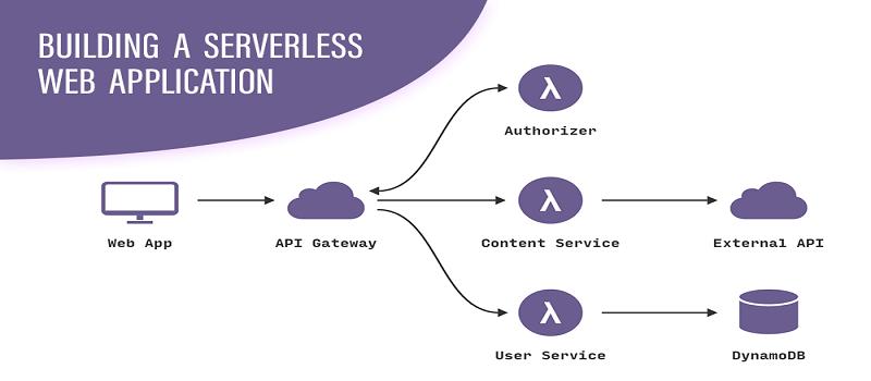 Serverless Applications