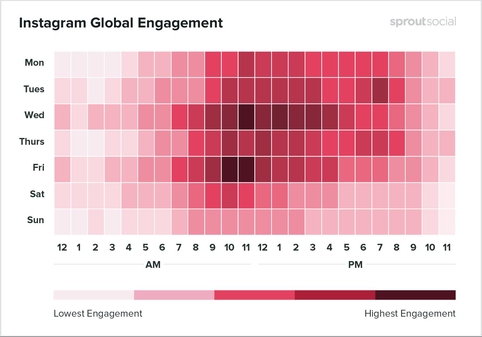 Instagram Global Engagement