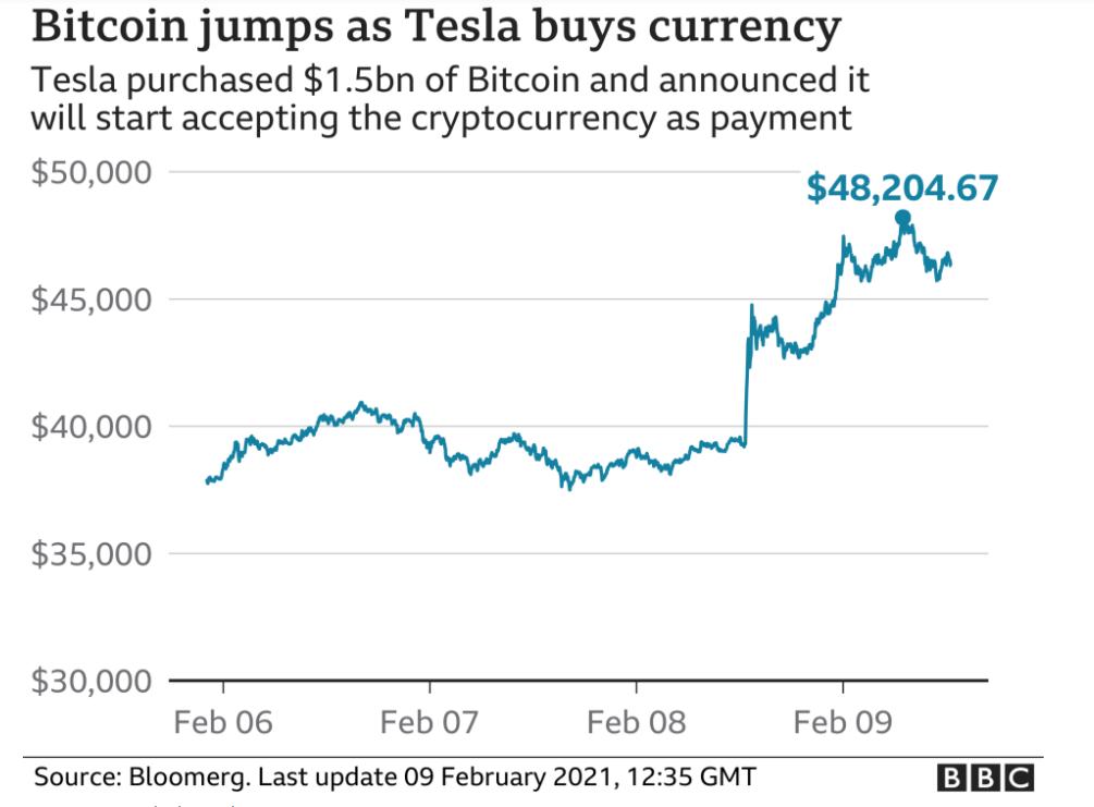 Bitcoin Jump as Tesla