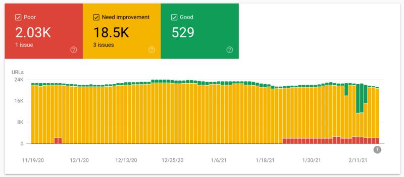 Google Search Console Reports