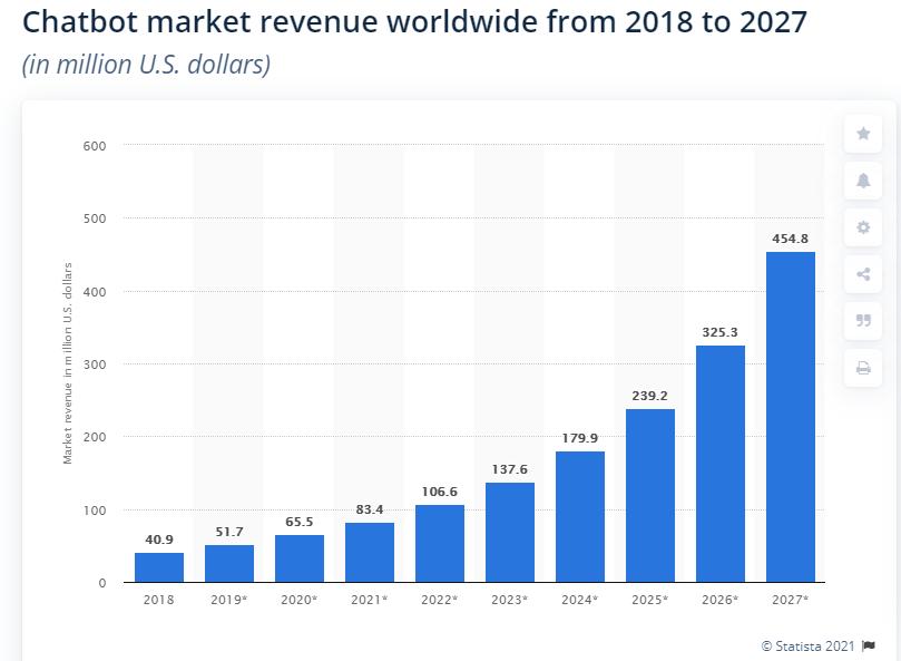 Chatbot Market Revenue Stat