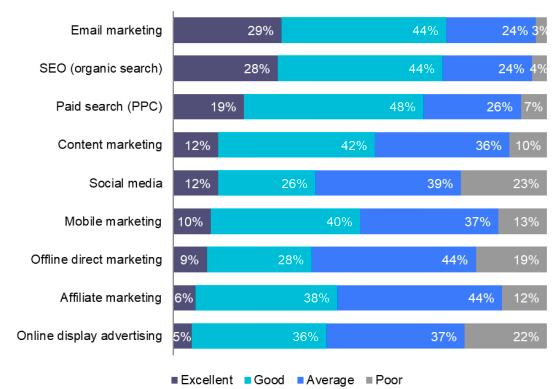 Digital Marketing Channel Statistics
