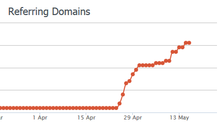 Reffering domains
