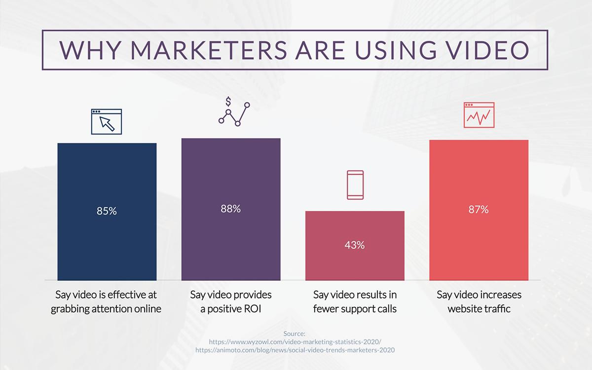 Marketer Statistics