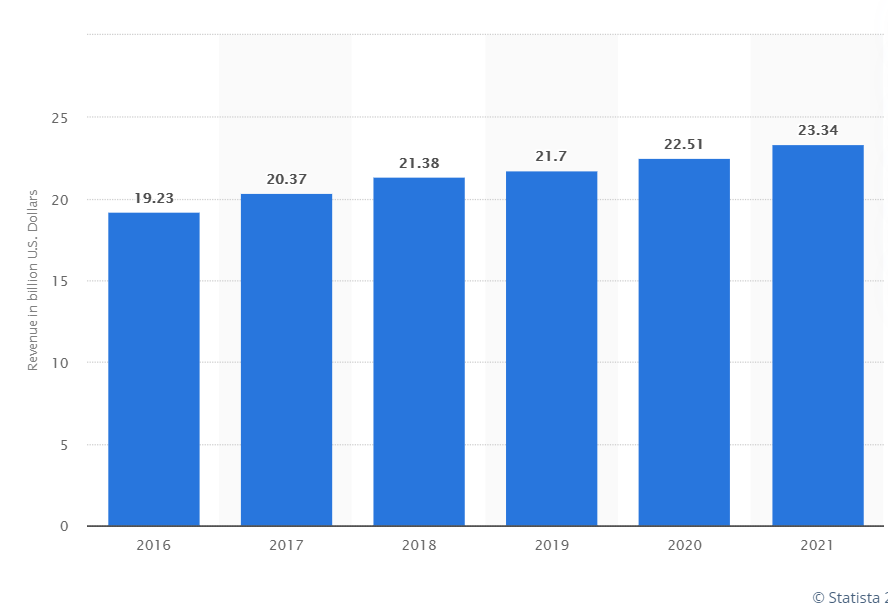 Software Development Statistics