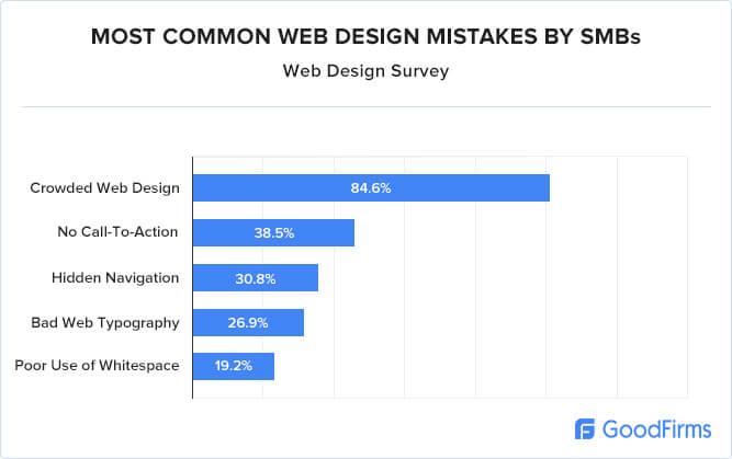 Web Design Survey