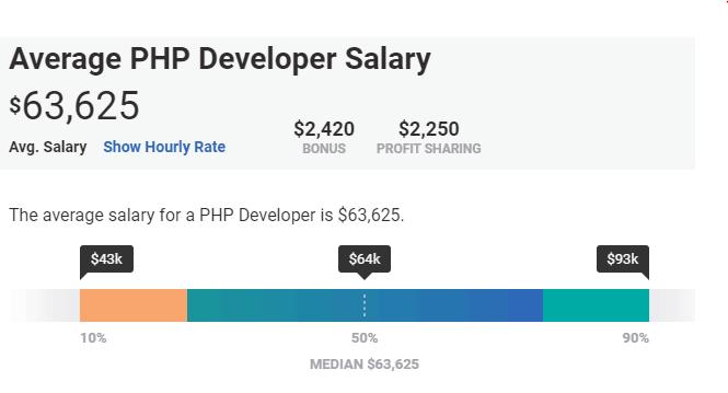 Average PHP Developer Salary
