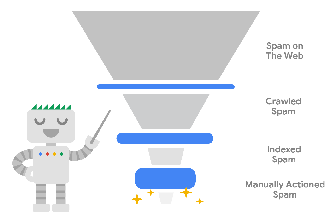 Google spam filter mechanism