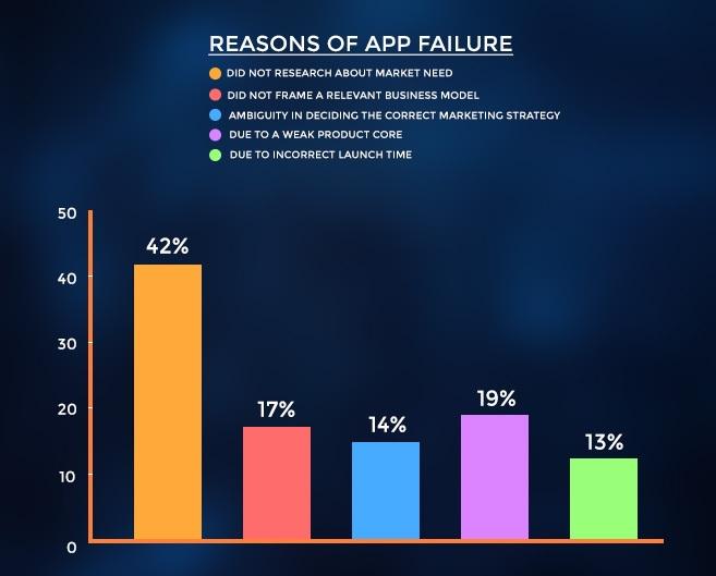 App Failure Reasons