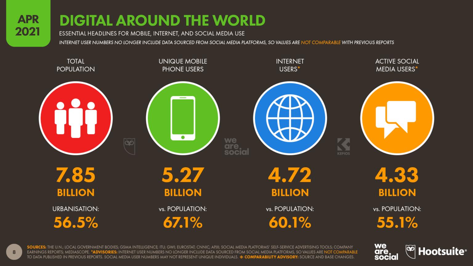 Digital Around World