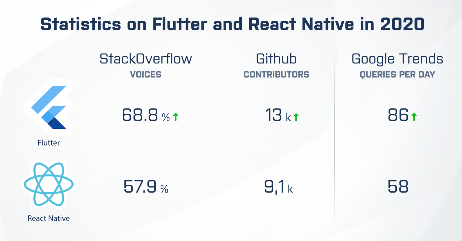Flutter and React Native Statistics