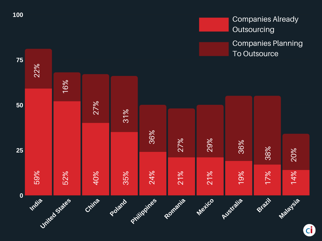 Outsourcing Companies Statistics