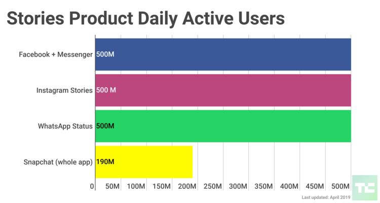 500 Million Users On Instagram Stories