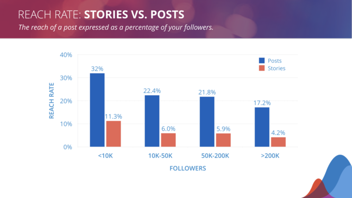 Brand Stories Received 86% Completion Rate