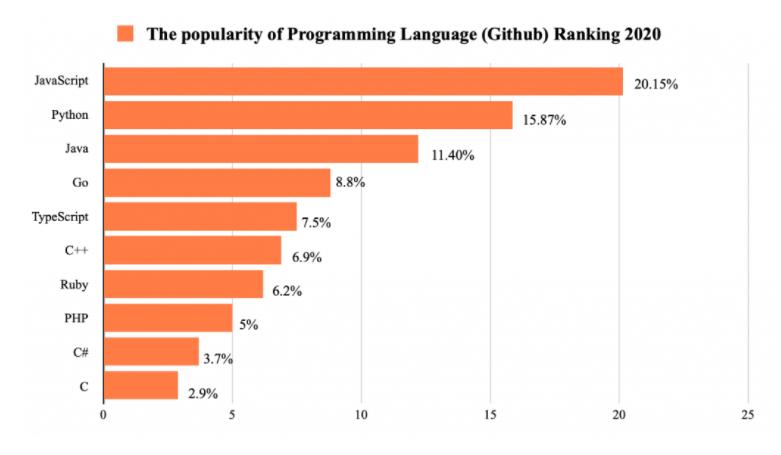 Github's Ranking