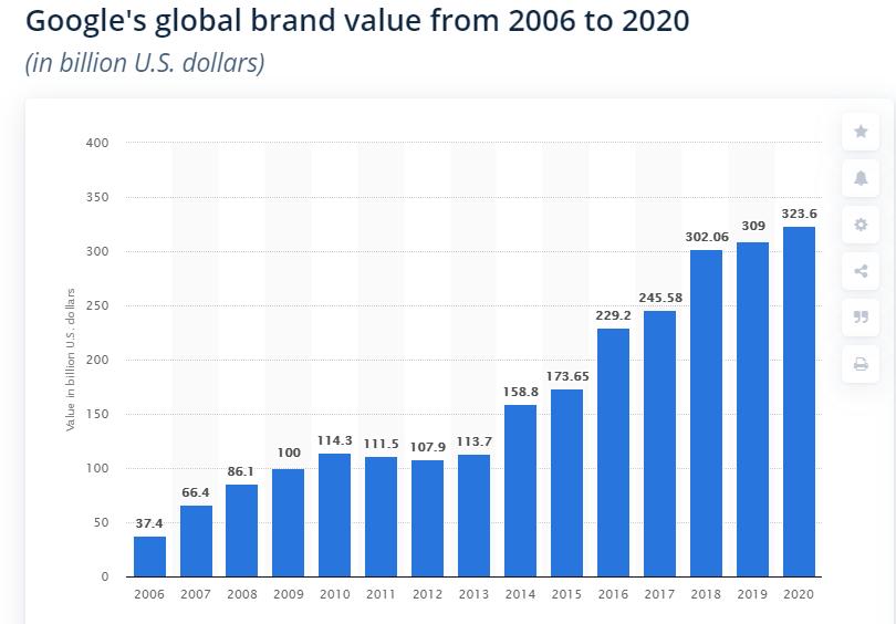 Google Global Brand Value Stat