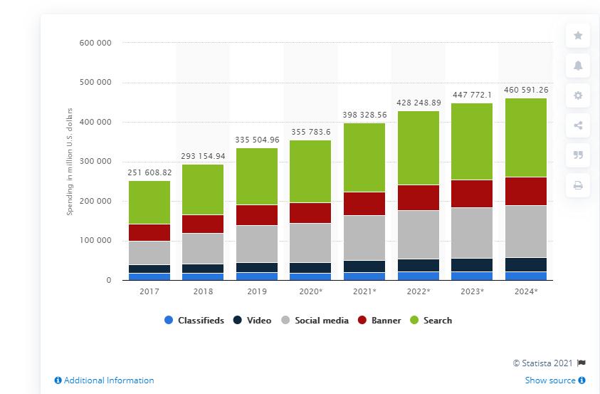 Digital Advertising Agencies Statistics