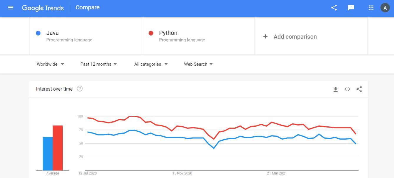 Google Trends Python And Java