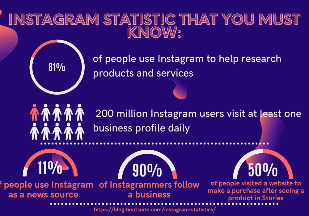Instagram Usage Stat