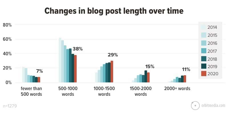 Blog Post Length Graph