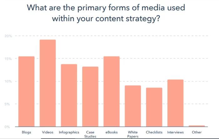 Content Strategy Statistics