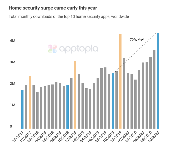 Smart Apps Statistics 2021