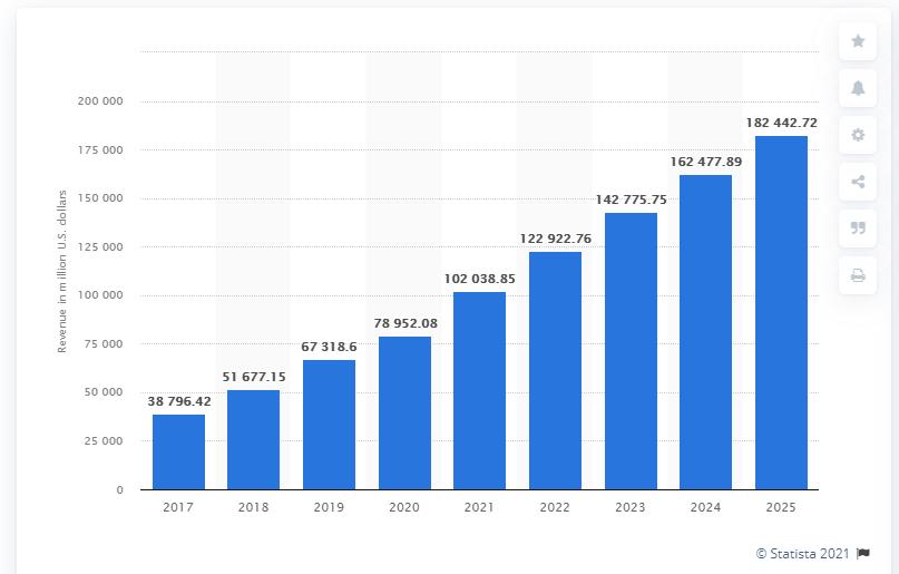 Smart Appliance Statistics