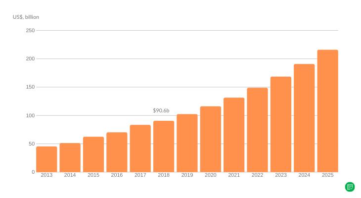 Web Hosting in SEO Statistics