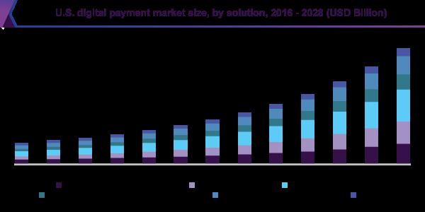 Digital Payment Statistics