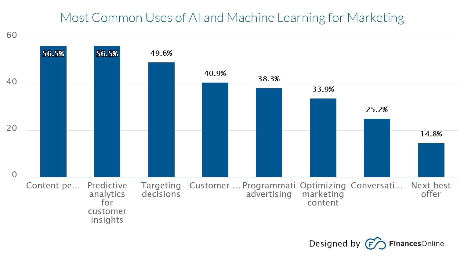 Benefits of Integrating AI and ML