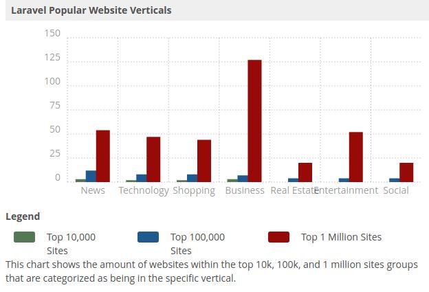Laravel Popular Websites Stats